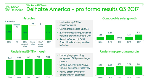Ahold Delhaize Reports Strong Financial Results