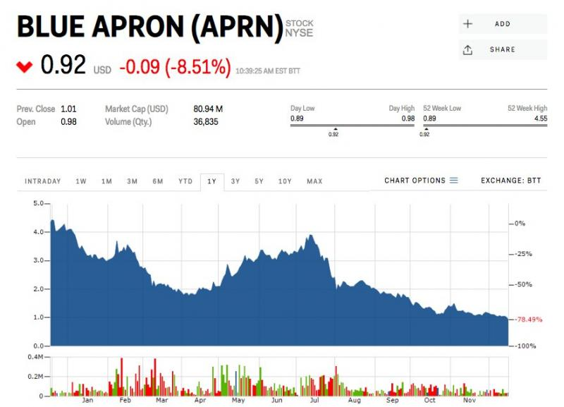 Though Blue Apron's stock has surged occasionally, the company's trajectory has largely trended downward. (Photo courtesy of Markets Insider)