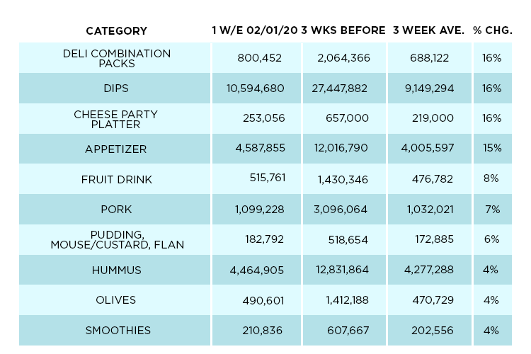 Category Partners Powered by Nielsen outlines which categories typically see sales jumps during the lead-up to the Super Bowl