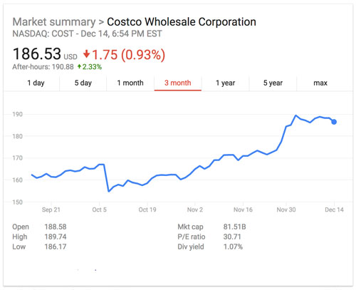 Cardinal Capital Management Raises Holdings in Costco Wholesale Co. (COST)
