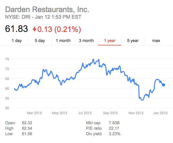 Darden Restaurants' Stock as of Jan. 12, 2016 at 1:53 PM EST