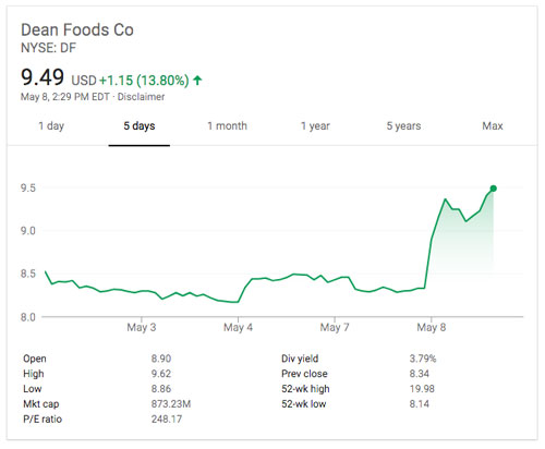 What is the Short Interest on Dean Foods Company (NYSE:DF) Stock?