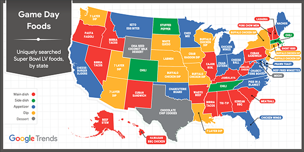 Recent Google trends data revealed the most popular big game snacks by state, and 28 states (or 56 percent) named a dish that included cheese—from tacos to dips and cheeseballs to charcuterie boards
