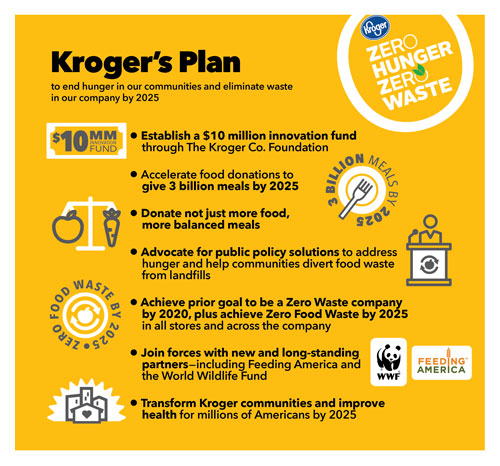 Kroger announces end of grocery waste to fight hunger