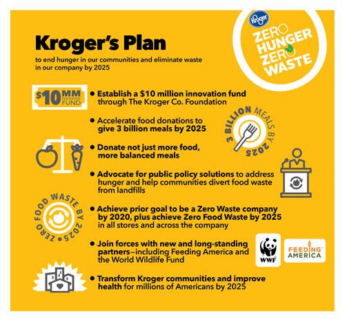 Kroger's Zero Hunger | Zero Waste Plan