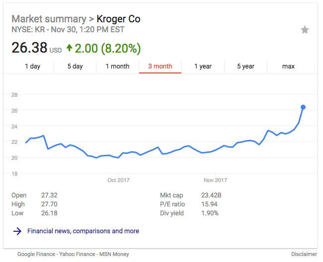 Kroger 3 month stock report