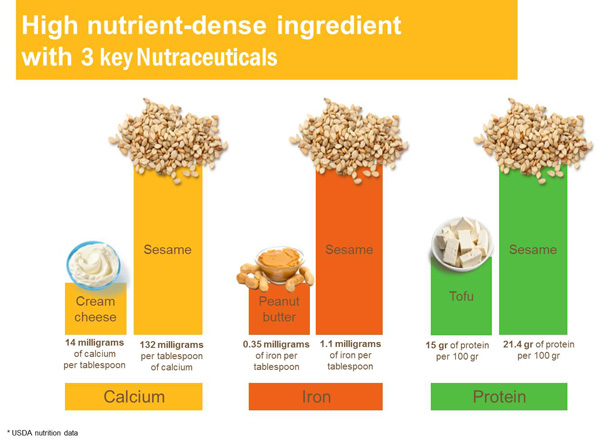 Mighty Sesame Nutrient Graph
