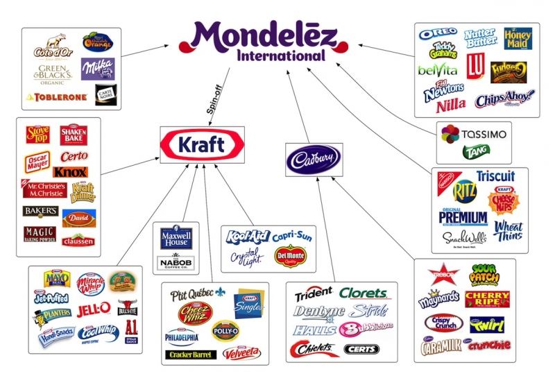 Company's under Mondelez International