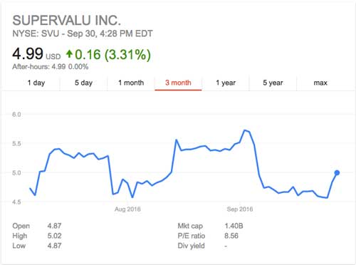 Supervalu Inc, Google Finance