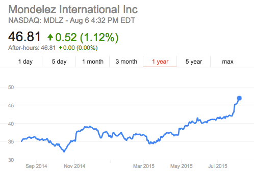 Mondelez International's Stock as of 4:32 PM EDT