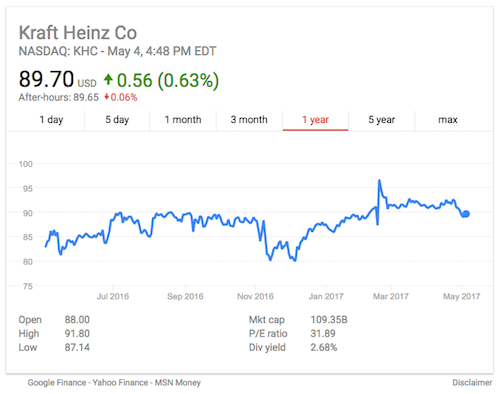 A one year snapshot of The Kraft Heinz Company's stock.