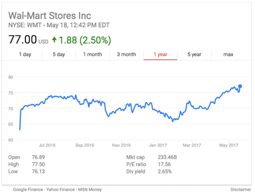 Walmart's 1 year stock report