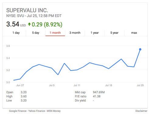 The SuperValu Inc. (SVU) Bonds Trading 3.3% Lower