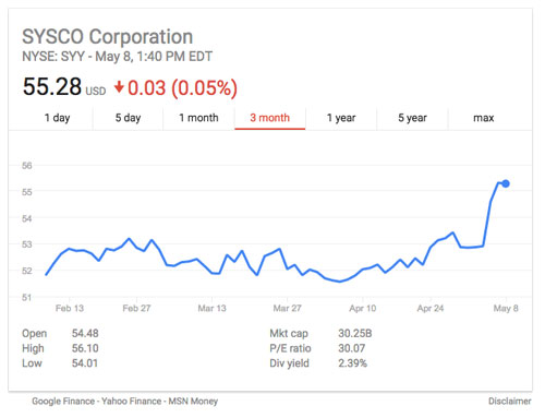Sysco Stock, Source: Google.com