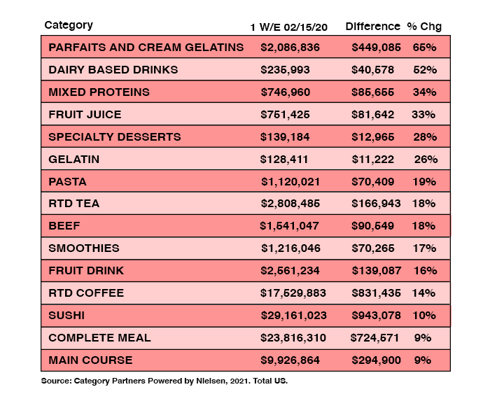 Category Partners Powered by Nielsen noted several buying strategies for the influx of demand expected for Valentine's Day