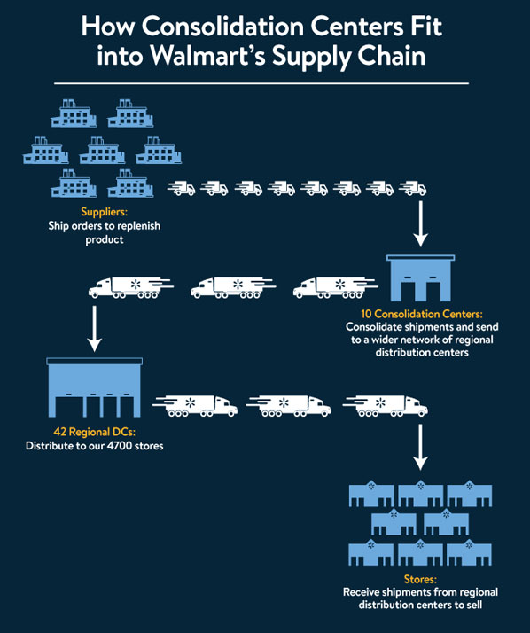 Currently, suppliers must create and ship 42 separate orders and forward each to one of 42 regional distribution centers