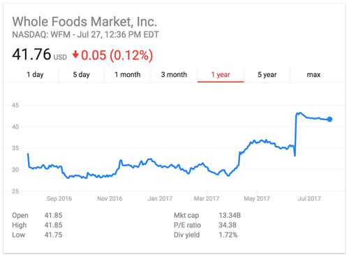 Whole Foods Stock (Source: Google Finance)