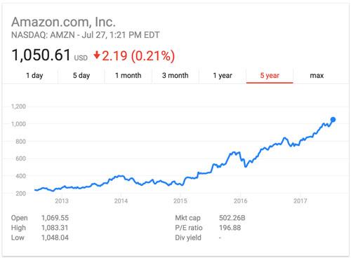 Amazon Stock (Source: Google Finance)