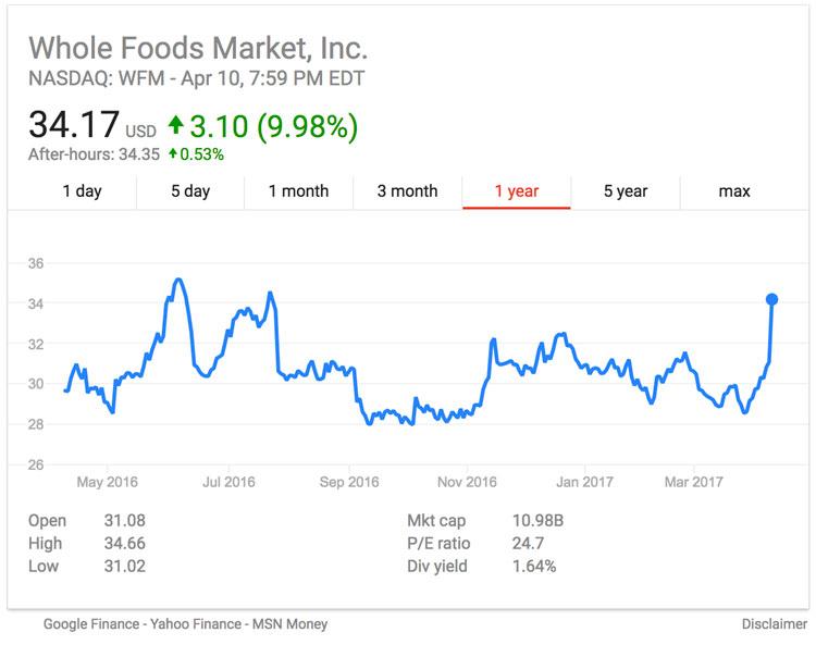 Whole Foods Stocks